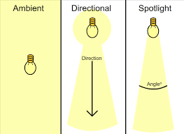 Type of lighting Architectural Lighting Kind Image Of Type Of Lighting Lamps Lamps Daksh Recessed Lighting Fixtures Types Of Lighting Fixtures Dakshco Type Of Lighting Lamps Lamps Daksh Recessed Lighting Fixtures Types