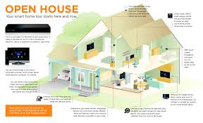 memphis home automation smathome infographic home security memphis n23