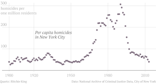New York Crime Rate Chart 217 Years Of Homicide In New York Quartz