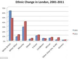 Ethnic Groups In The Uk How Rise Of White Flight From Areas Dominated By Ethnic