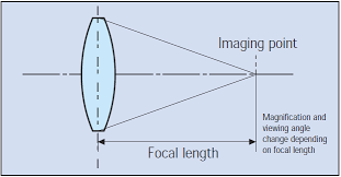 Lens Focal Length And F Stop Digital Camera Know Hows