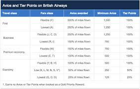 British Airways Executive Club Reward Flying