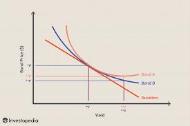 James Bond Comparison Chart Convexity Definition