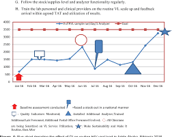 Viral Load Chart Figure 4 From Quality Improvement Qi A Splendid Driver