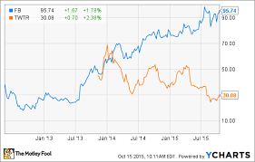 Twitter Stock Market Chart Better Buy Now Facebook Inc Vs Twitter Inc The Motley Fool