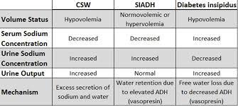 Siadh Vs Diabetes Insipidus Chart