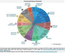 World Economic Forum On Work Life Balance Life