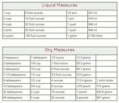 Liquid Capacity Conversion Chart Dry And Liquid Measurements Table Measurement Conversion