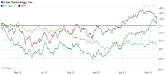 Nxpi Stock Quote Nxpi Stock Quote Stunning Nxp Semiconductors Stock Price News 32