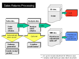 Sap Sales Order Process Flow Chart Sales Returns Processing Sap Documentation