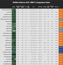 Gtx 1080 Ti Performance Chart Best Gtx 1080 Ti Graphics Card In 2018 Updated