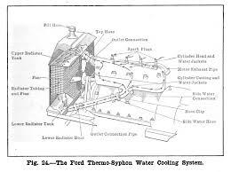 1929 model a engine diagram 1929 Model A Wiring Diagram 1929 Ford Model T