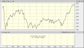 Vghcx Stock Chart Vanguard Health Care Fund Investor Vghcx Quick Chart Nas