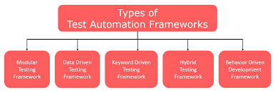 Types Of Software Testing Types Of Test Automation Frameworks Software Testing Material