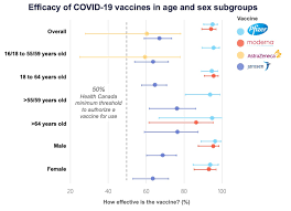 Comparing vaccines: efficacy, safety and side effects - Healthy Debate