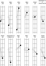 Guitar Intervals Chart How To Identify Intervals On Your Bass Guitar Dummies