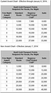 Hyatt Award Chart Changes11 11 13 Travel Reward Point