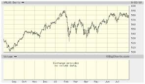 Big Charts Historical Fidelity Otc Quote Ssquote Org