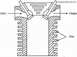 Necessity of cooling system get all mechanical engg notes air cooling necessity of cooling system internal bustion engine cooling system diagram
