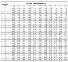 Relative Humidity Calculator Chart Converting Specific Humidity To Relative Humidity Math