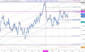 Chart Of Us Dollar Vs Canadian Dollar Dailyfx Blog Canadian Dollar Price Outlook Usd Cad Eyes