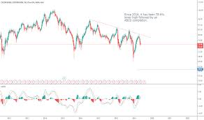 Xom Chart Page 2 Xom Tradingview