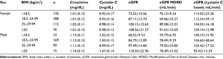 Serum Creatinine Cystatin C And Estimated Creatinine