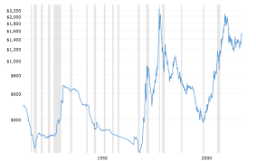Gold Price History Chart Kelsey Williams Blog The Price Of Gold Will Not Surpass