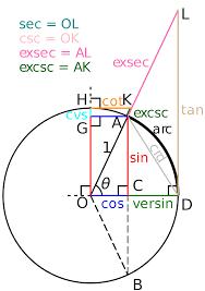 Unit Circle Sin Cos Tan Chart File Unit Circle Sin Cos Tan Cot Exsec Excsc Versin Cvs Svg