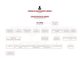 Factory Organization Chart Organizational Chart