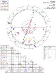 Bill Gates Birth Chart Bill Gates Astrology Chart