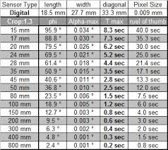 exposure times ogue 35mm film exposure times aos c sensor
