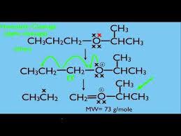 best organic chemistry images organic chemistry best organic chemistry videos mass spectrometry fragmentation part 1