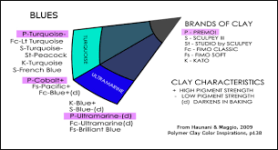Premo Color Mixing Chart Color Consciousness A Diagram Not To Be Missed Carol