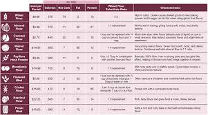 Low Carb Alternative Flours Comparison Chart Lowcarb