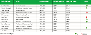 Charity Ceo Salaries Chart Uk Academy Trust Ceo Pay League Tables 2016