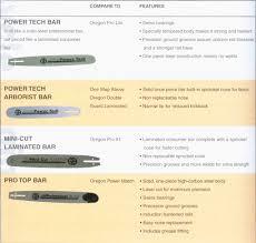 18 Elegant Stihl Chainsaw Bar Size Chart