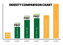 Foam Density Rating Chart Hybrid Cell Spray Foam Insulation Profoam
