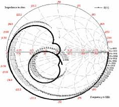 Smith Chart Simulation Software Smith Chart Plot Of Proposed Microstrip Antenna Download