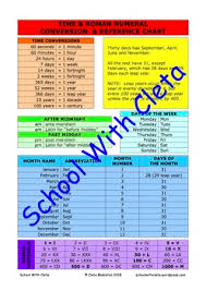 Roman Numerals Conversion Chart Times Roman Numeral Conversion Reference Charts