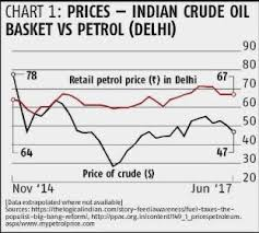 Petrol Price Chart In India 2017 Organizing India Petrol Diesel Pricing