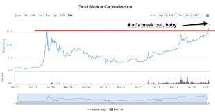 Crypto Chart Compare Transformation In Crypto The Start Of Year 2017 Santiment