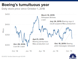 Boeing Stock Chart 2019 The Year That Changed Boeing Airplane Maker Struggles To