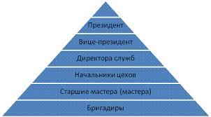 Реферат Организационная структура управления Дерево целей  В рамках структуры протекает управленческий процесс движение информации и принятие управленческих решений между участниками которого распределены задачи
