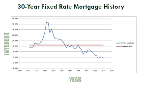 30 Year Fixed Interest Rate Chart 30 Year Fixed Mortgage Rates Chart The Base Wallpaper Home