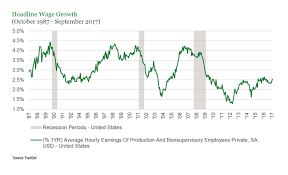 Real Wage Growth Chart Research Note A Closer Look At Wage Growth Seeking Alpha