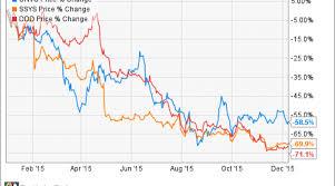 Why Organovo Holdings Inc Jumped 12 In November Nasdaq