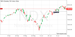 Techniquant Nasdaq 100 Index Ndx Technical Analysis