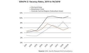 Chart Of The Day Island Wide Vacancy Rate In Retail Dipped