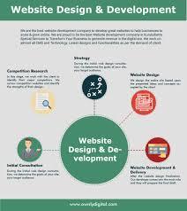 Procedure For Design And Development Infographic Our Website Design And Development Procedure